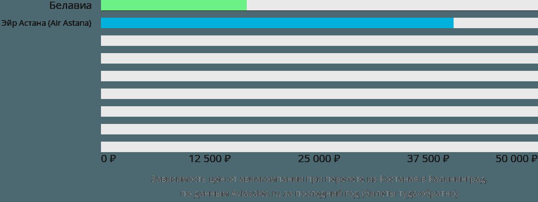 Динамика цен в зависимости от авиакомпании, совершающей перелет из Костаная в Калининград