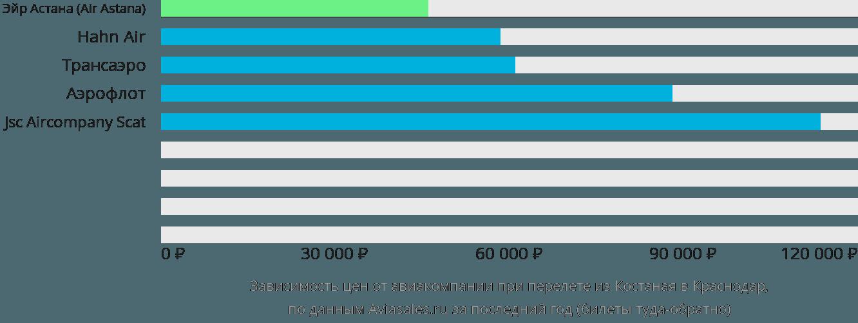 Динамика цен в зависимости от авиакомпании, совершающей перелет из Костаная в Краснодар