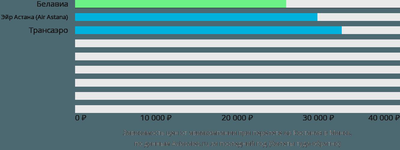 Динамика цен в зависимости от авиакомпании, совершающей перелет из Костаная в Минск