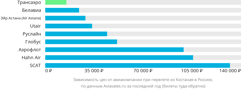 Динамика цен в зависимости от авиакомпании, совершающей перелёт из Костаная в Россию