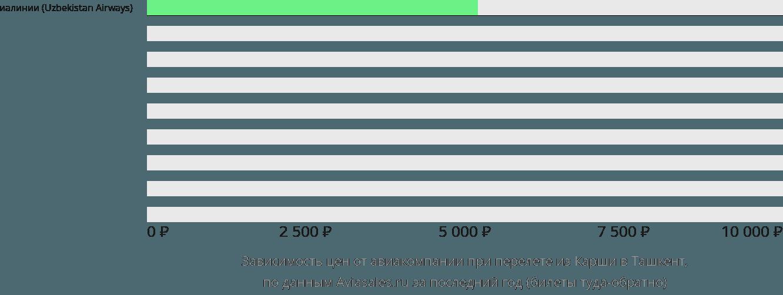 Динамика цен в зависимости от авиакомпании, совершающей перелет из Карши в Ташкент