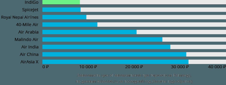 Динамика цен в зависимости от авиакомпании, совершающей перелет из Катманду