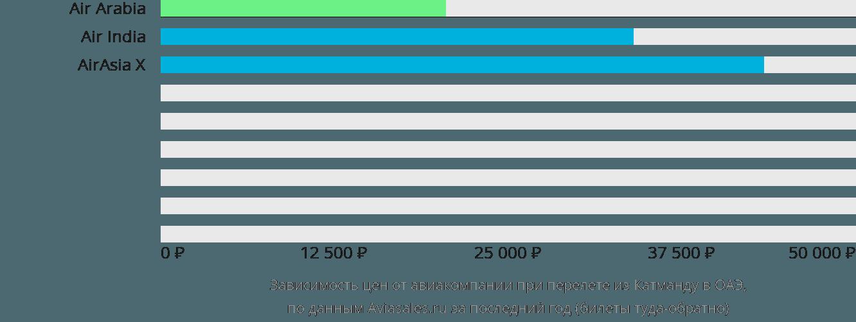Динамика цен в зависимости от авиакомпании, совершающей перелет из Катманду в ОАЭ