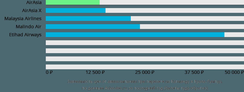 Динамика цен в зависимости от авиакомпании, совершающей перелет из Катманду в Куала-Лумпур