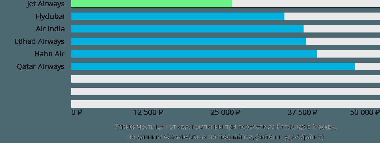 Динамика цен в зависимости от авиакомпании, совершающей перелет из Катманду в Москву