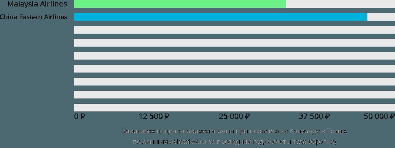 Динамика цен в зависимости от авиакомпании, совершающей перелет из Катманду в Токио