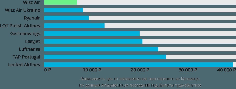 Динамика цен в зависимости от авиакомпании, совершающей перелет из Катовице