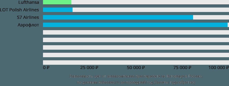 Динамика цен в зависимости от авиакомпании, совершающей перелет из Катовице в Россию