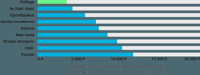 Динамика цен в зависимости от авиакомпании, совершающей перелет из Самары