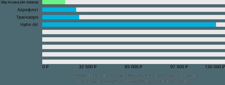 Динамика цен в зависимости от авиакомпании, совершающей перелет из Самары в Алматы