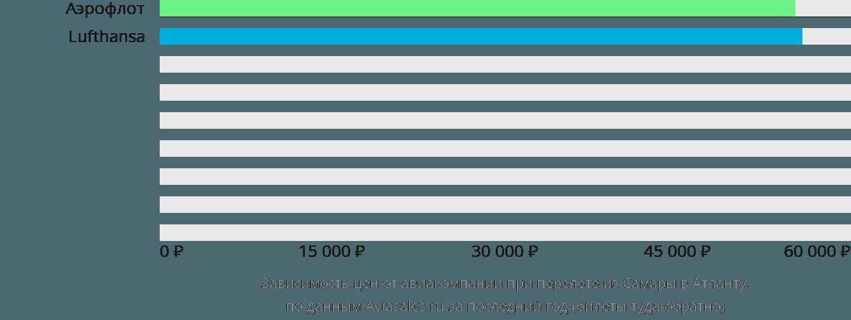 Динамика цен в зависимости от авиакомпании, совершающей перелет из Самары в Атланту