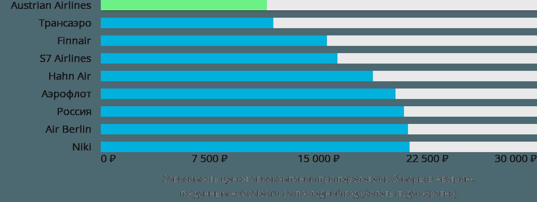 Динамика цен в зависимости от авиакомпании, совершающей перелёт из Самары в Австрию