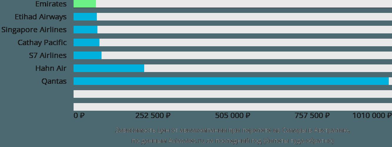 Динамика цен в зависимости от авиакомпании, совершающей перелет из Самары в Австралию