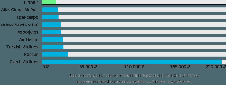 Динамика цен в зависимости от авиакомпании, совершающей перелет из Самары в Анталью