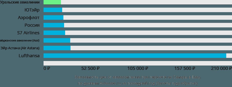 Динамика цен в зависимости от авиакомпании, совершающей перелет из Самары в Баку