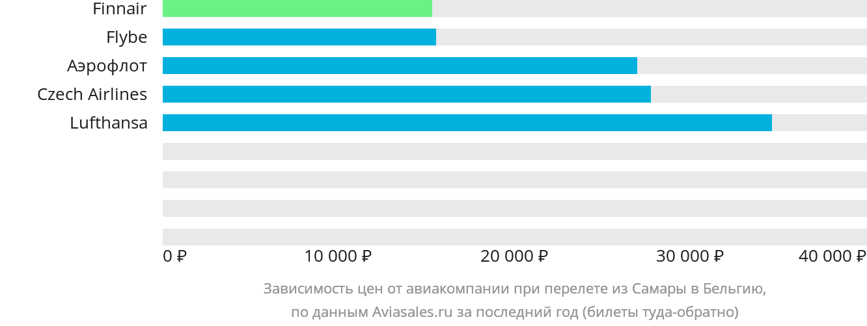Динамика цен в зависимости от авиакомпании, совершающей перелёт из Самары в Бельгию