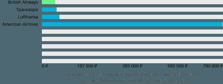 Динамика цен в зависимости от авиакомпании, совершающей перелет из Самары в Бриджтаун
