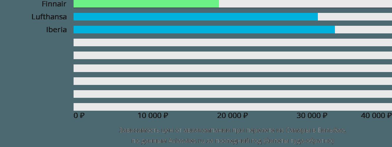 Динамика цен в зависимости от авиакомпании, совершающей перелет из Самары в Бильбао