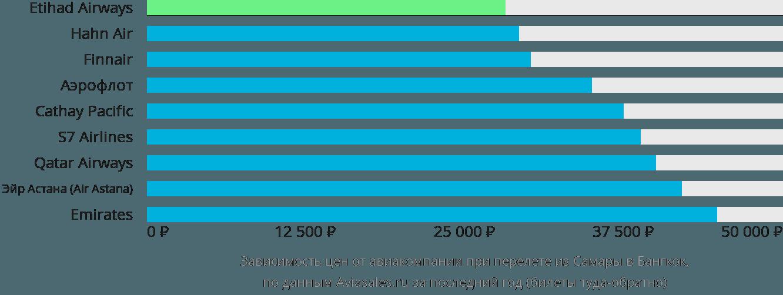 Динамика цен в зависимости от авиакомпании, совершающей перелет из Самары в Бангкок