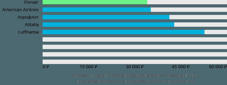 Динамика цен в зависимости от авиакомпании, совершающей перелет из Самары в Бостон