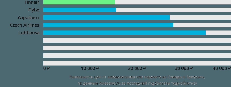 Динамика цен в зависимости от авиакомпании, совершающей перелет из Самары в Брюссель