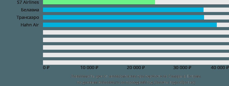Динамика цен в зависимости от авиакомпании, совершающей перелет из Самары в Батуми