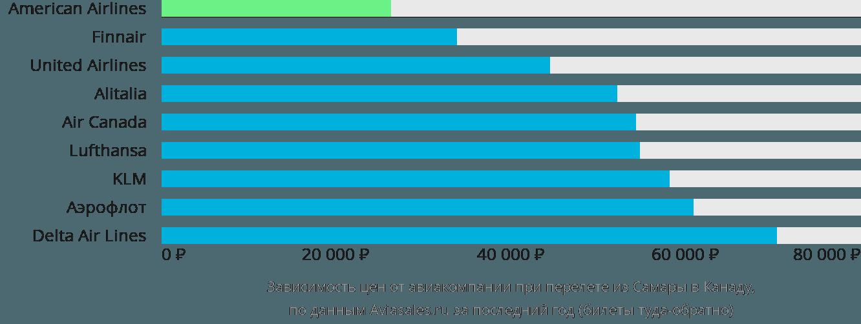 Динамика цен в зависимости от авиакомпании, совершающей перелет из Самары в Канаду