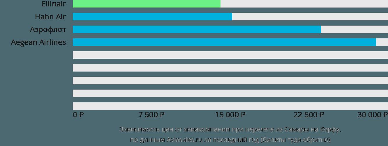 Динамика цен в зависимости от авиакомпании, совершающей перелет из Самары на Корфу