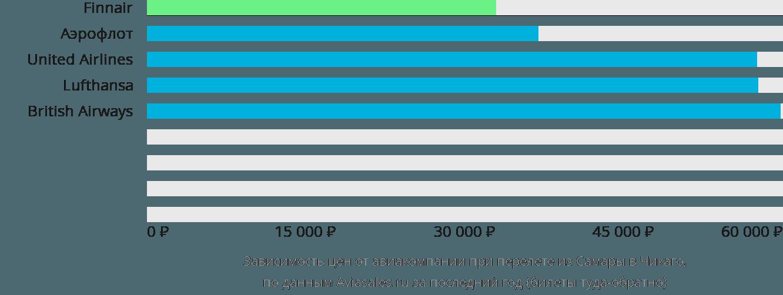 Динамика цен в зависимости от авиакомпании, совершающей перелет из Самары в Чикаго