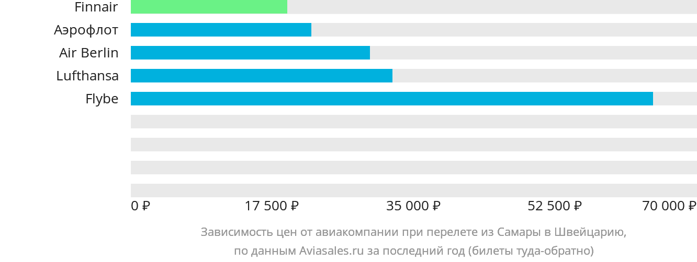 Динамика цен в зависимости от авиакомпании, совершающей перелет из Самары в Швейцарию