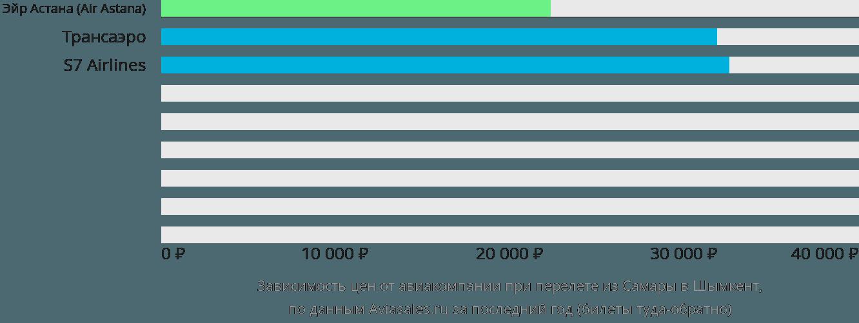Динамика цен в зависимости от авиакомпании, совершающей перелет из Самары в Шымкент