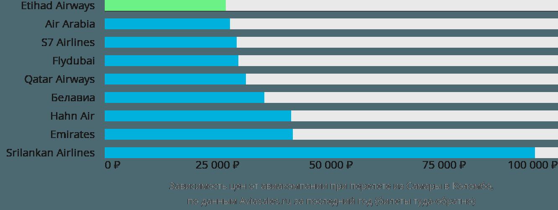 Динамика цен в зависимости от авиакомпании, совершающей перелет из Самары в Коломбо