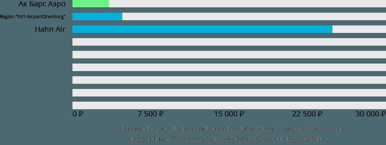 Динамика цен в зависимости от авиакомпании, совершающей перелет из Самары в Чебоксары