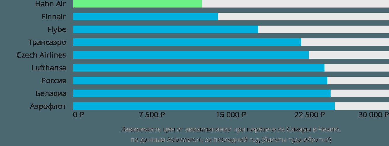 Динамика цен в зависимости от авиакомпании, совершающей перелёт из Самары в Чехию