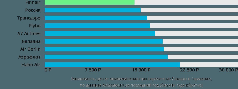 Динамика цен в зависимости от авиакомпании, совершающей перелёт из Самары в Германию