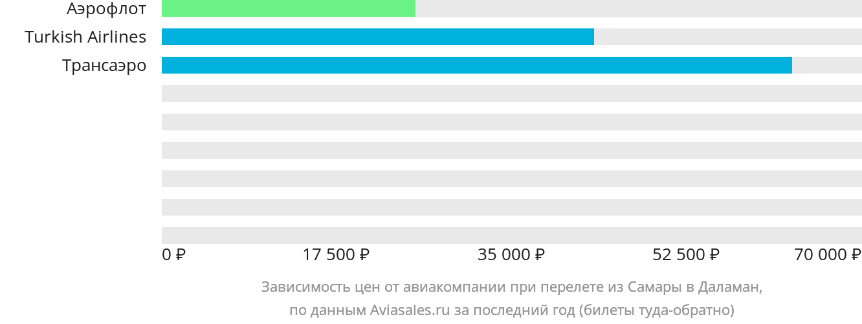 Динамика цен в зависимости от авиакомпании, совершающей перелет из Самары в Даламан