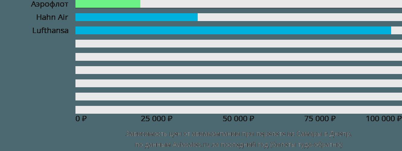 Динамика цен в зависимости от авиакомпании, совершающей перелет из Самары в Днепр