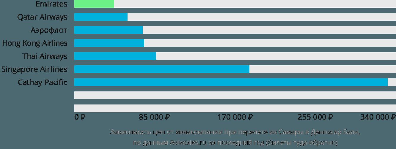 Динамика цен в зависимости от авиакомпании, совершающей перелет из Самары в Денпасар Бали
