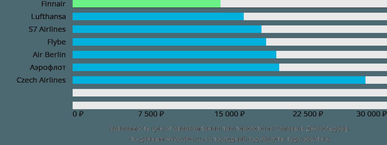 Динамика цен в зависимости от авиакомпании, совершающей перелет из Самары в Дюссельдорф