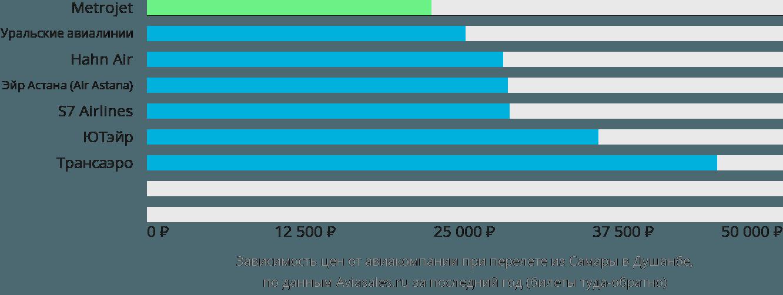 Динамика цен в зависимости от авиакомпании, совершающей перелет из Самары в Душанбе