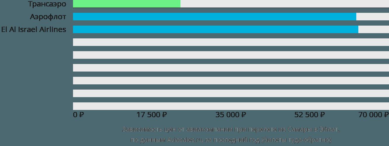 Динамика цен в зависимости от авиакомпании, совершающей перелет из Самары в Эйлат