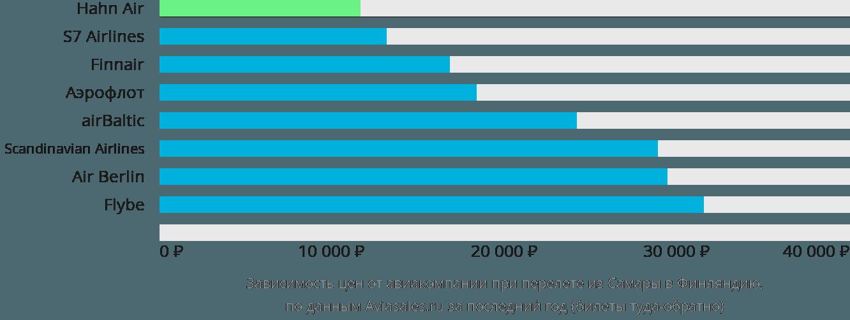 Динамика цен в зависимости от авиакомпании, совершающей перелет из Самары в Финляндию