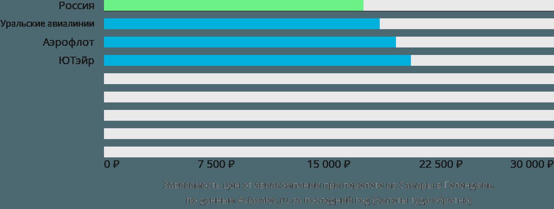 Динамика цен в зависимости от авиакомпании, совершающей перелет из Самары в Геленджик