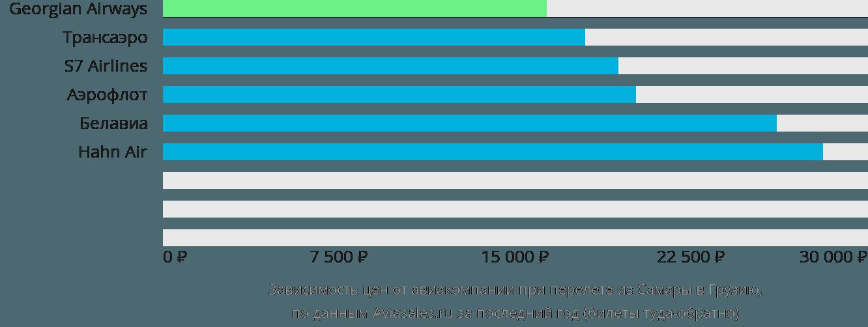 Динамика цен в зависимости от авиакомпании, совершающей перелет из Самары в Грузию