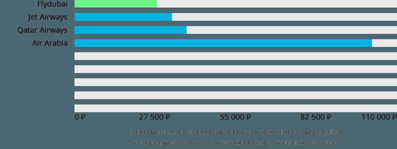 Динамика цен в зависимости от авиакомпании, совершающей перелет из Самары в Гоа