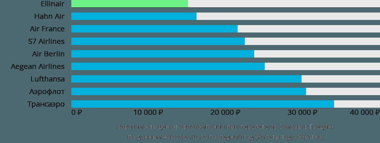 Динамика цен в зависимости от авиакомпании, совершающей перелет из Самары в Грецию