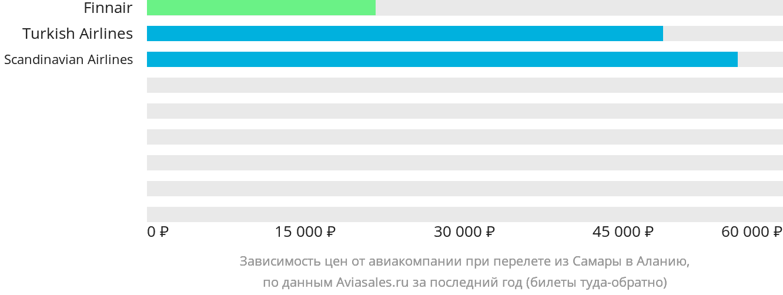 Динамика цен в зависимости от авиакомпании, совершающей перелет из Самары в Аланию
