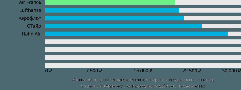 Динамика цен в зависимости от авиакомпании, совершающей перелет из Самары в Ганновер