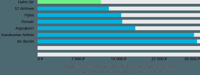 Динамика цен в зависимости от авиакомпании, совершающей перелет из Самары в Хельсинки