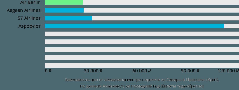 Динамика цен в зависимости от авиакомпании, совершающей перелет из Самары в Ираклион (Крит)